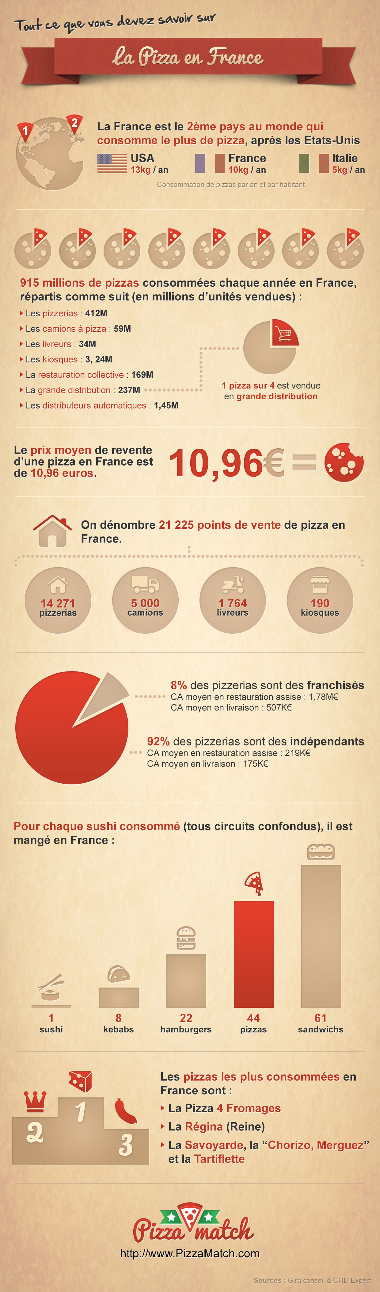 Infographie Pizza