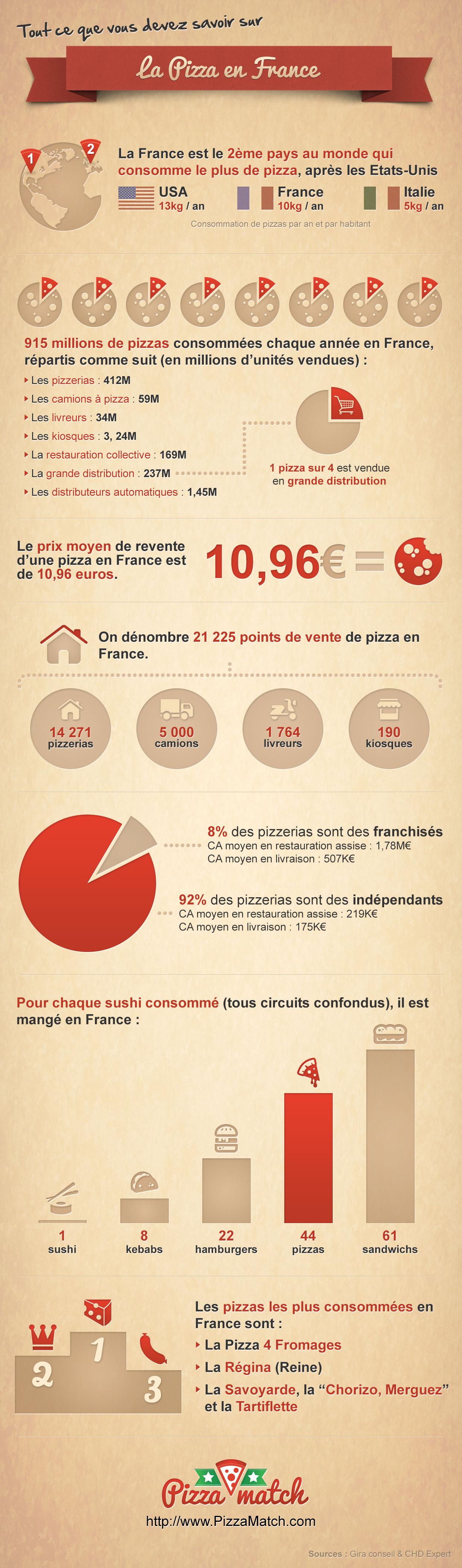 Infographie marché pizza
